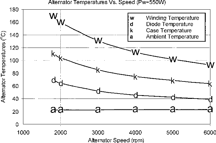 Fig. 13. Alternator temperatures versus alternator speed when power of 550 W is injected into the stator windings.