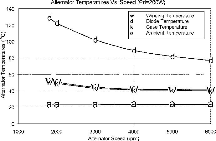 Fig. 14. Alternator temperatures versus alternator speed when power of 200 W is injected into the diode rectifier.