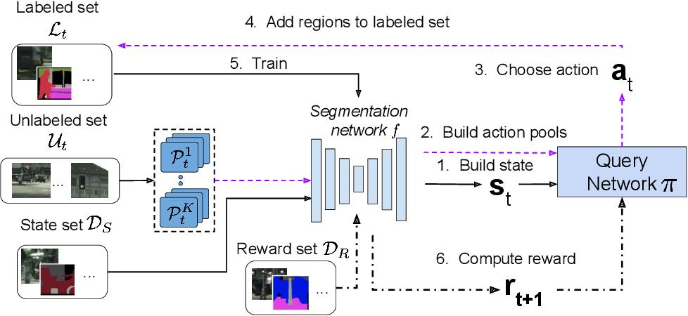 Figure 3 for Reinforced active learning for image segmentation