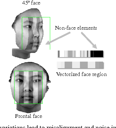 Figure 1 for Cross-pose Face Recognition by Canonical Correlation Analysis