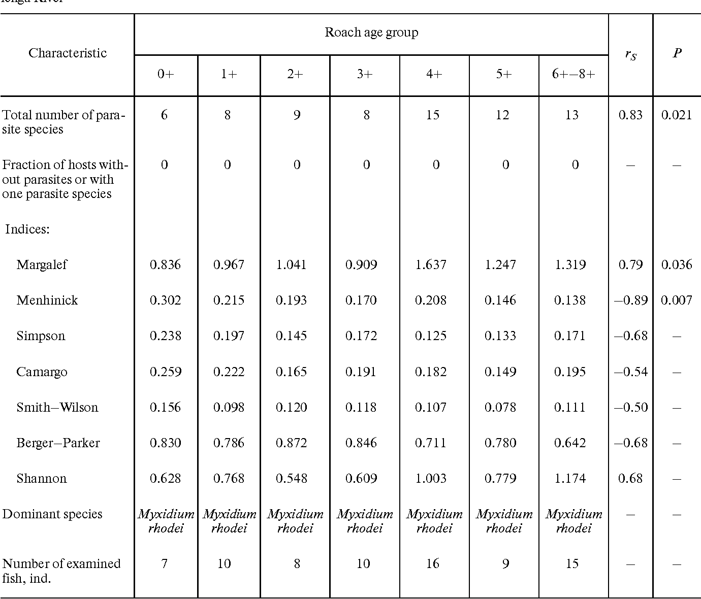 Table 5 from Dependence that the community structure of the roach
