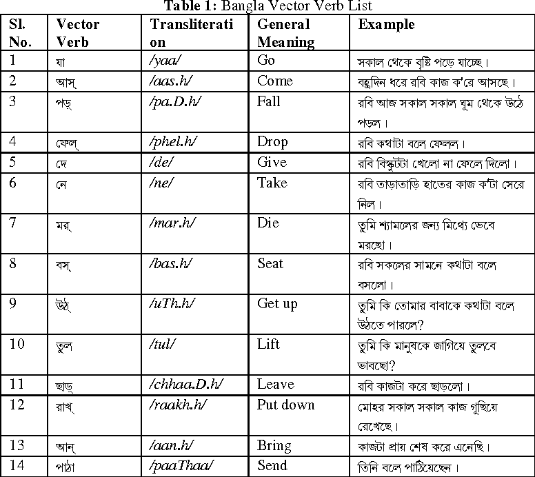 Table 1 from Automatic Extraction of Compound Verbs from Bangla