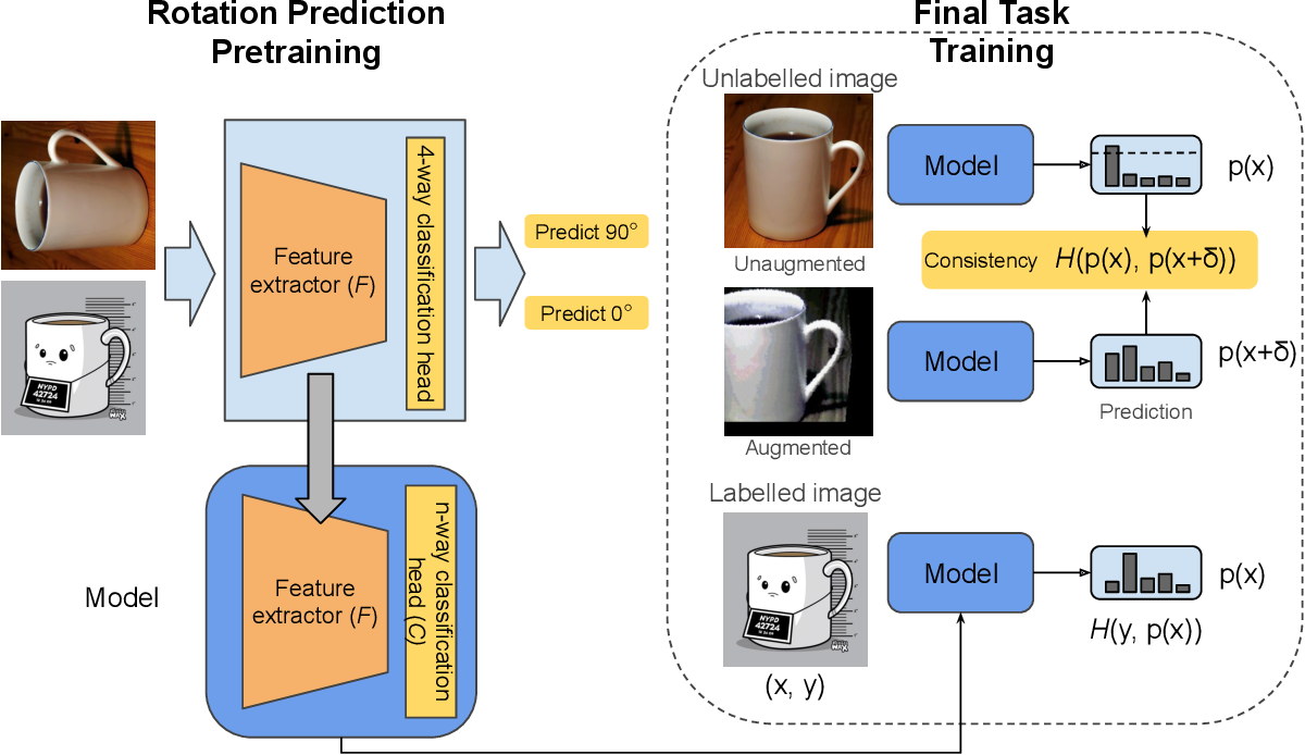 Figure 3 for Surprisingly Simple Semi-Supervised Domain Adaptation with Pretraining and Consistency