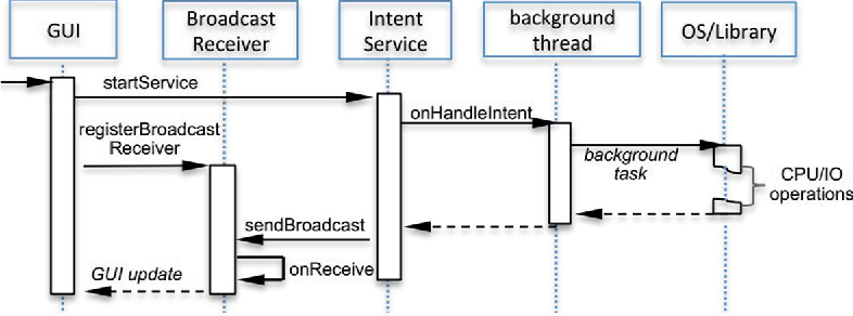 System-level attacks against android by exploiting