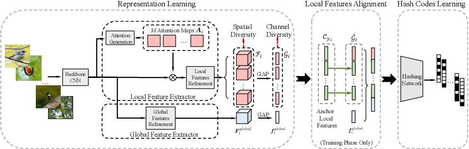 Figure 3 for ExchNet: A Unified Hashing Network for Large-Scale Fine-Grained Image Retrieval