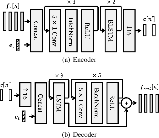Figure 1 for F0-consistent many-to-many non-parallel voice conversion via conditional autoencoder