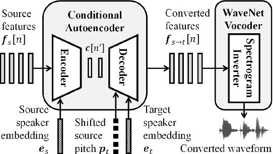 Figure 2 for F0-consistent many-to-many non-parallel voice conversion via conditional autoencoder