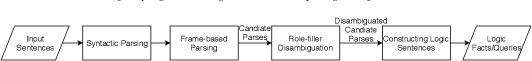 Figure 1 for Querying Knowledge via Multi-Hop English Questions