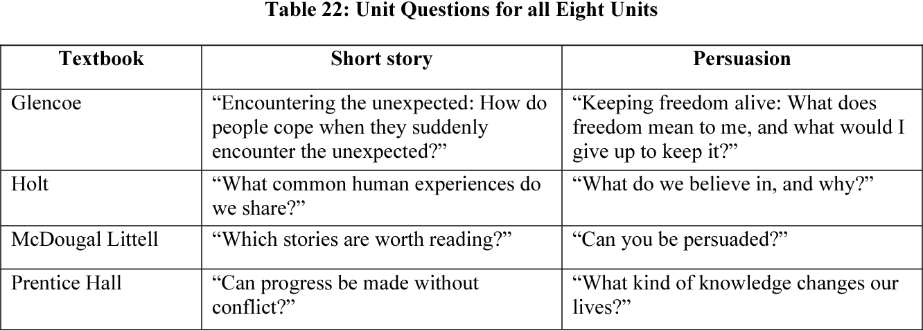 Holt Mcdougal Literature Grade 10 Table Of Contents