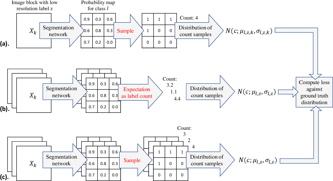 Figure 3 for Label Super Resolution with Inter-Instance Loss