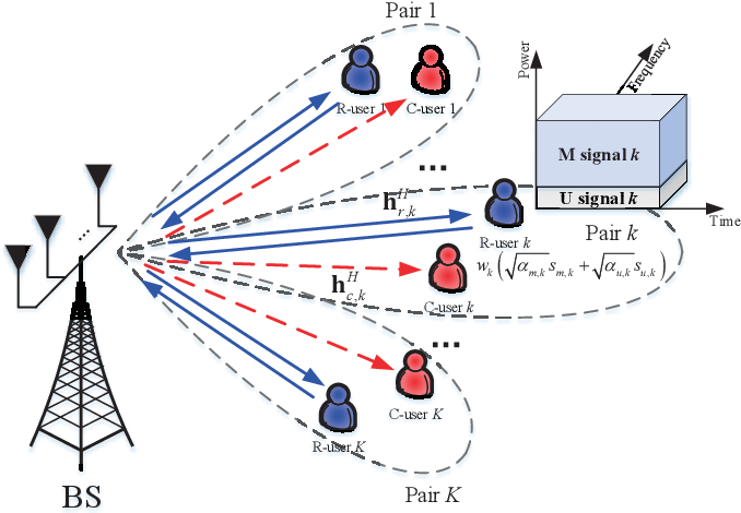 Figure 4 for NOMA-Aided Joint Radar and Multicast-Unicast Communication Systems