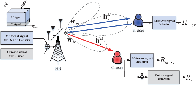Figure 1 for NOMA-Aided Joint Radar and Multicast-Unicast Communication Systems