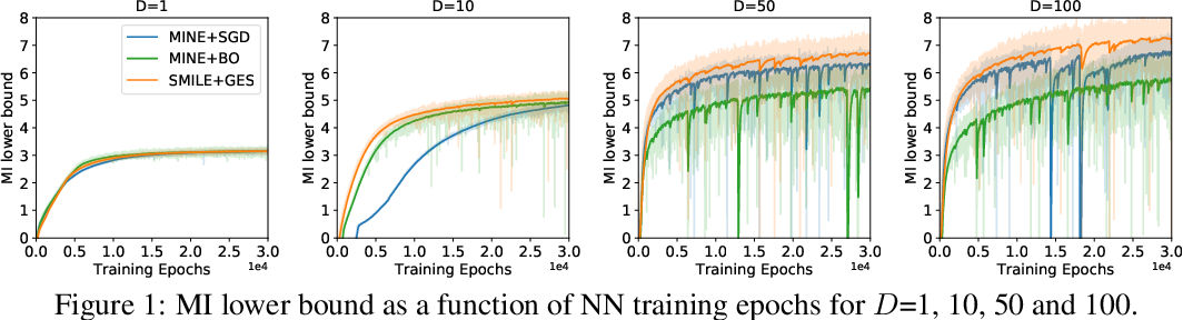 Figure 1 for A Hybrid Gradient Method to Designing Bayesian Experiments for Implicit Models