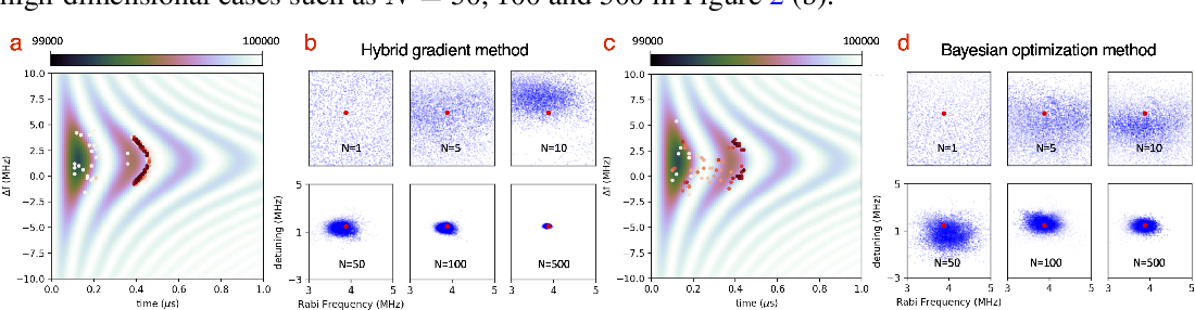 Figure 3 for A Hybrid Gradient Method to Designing Bayesian Experiments for Implicit Models