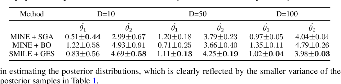 Figure 2 for A Hybrid Gradient Method to Designing Bayesian Experiments for Implicit Models