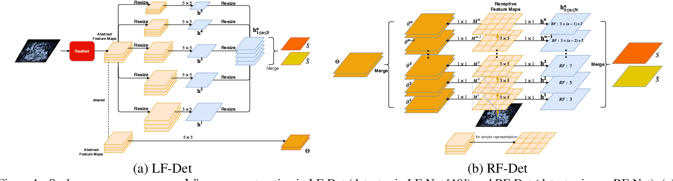 Figure 1 for RF-Net: An End-to-End Image Matching Network based on Receptive Field