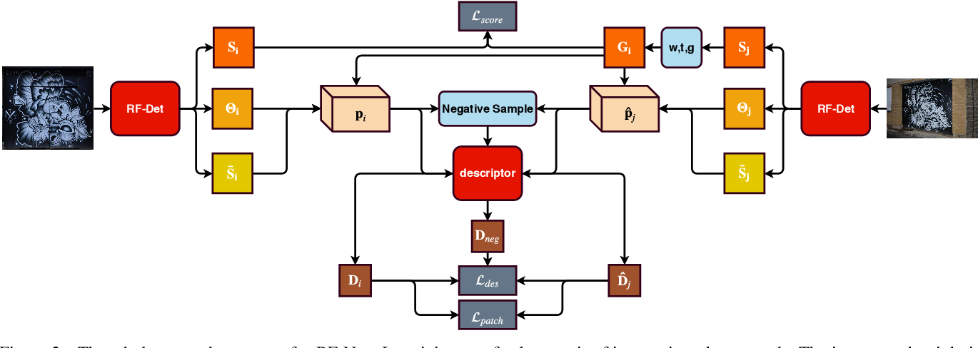 Figure 3 for RF-Net: An End-to-End Image Matching Network based on Receptive Field
