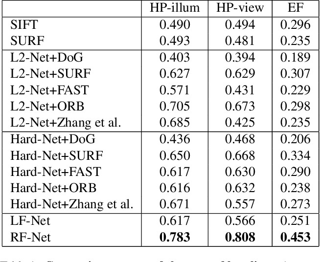 Figure 2 for RF-Net: An End-to-End Image Matching Network based on Receptive Field