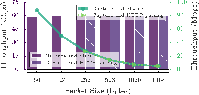 Figure 2 for Net2Vec: Deep Learning for the Network