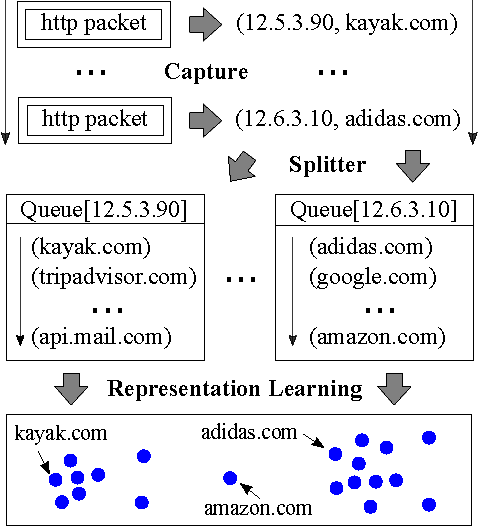 Figure 3 for Net2Vec: Deep Learning for the Network
