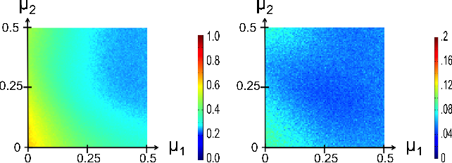 Figure 2 for Spectral Clustering with Epidemic Diffusion