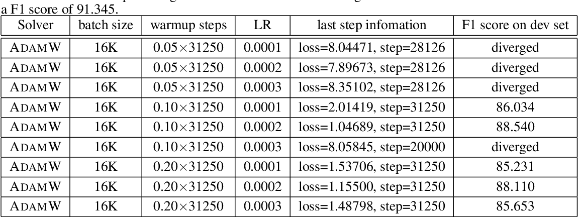 Figure 3 for Reducing BERT Pre-Training Time from 3 Days to 76 Minutes