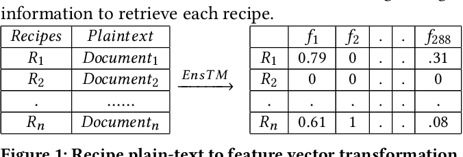 Figure 1 for Personalized, Health-Aware Recipe Recommendation: An Ensemble Topic Modeling Based Approach