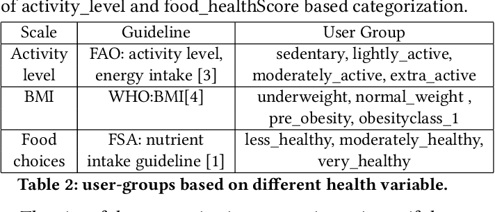 Figure 4 for Personalized, Health-Aware Recipe Recommendation: An Ensemble Topic Modeling Based Approach