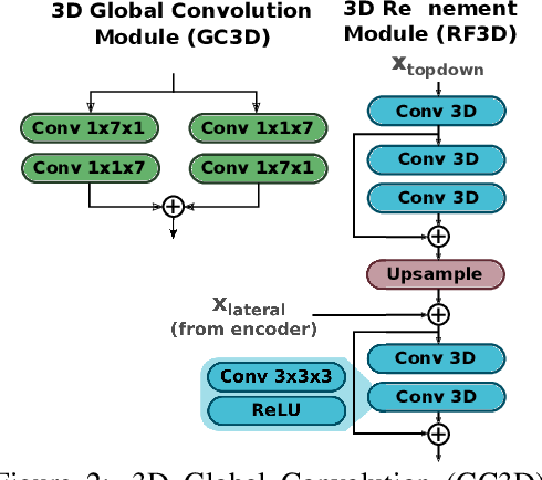 Figure 3 for Making a Case for 3D Convolutions for Object Segmentation in Videos