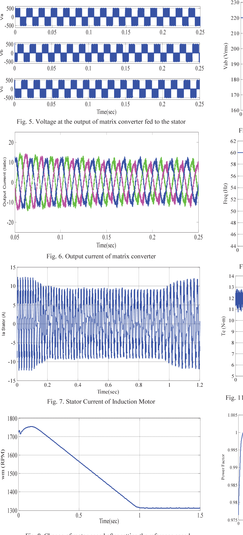 Speed Control Of 3 Phase Induction Motor Fed Through Direct Matrix Stator Voltage Three By Converter Using Gspwm Technique With Unity Input Power Factor Semantic Scholar
