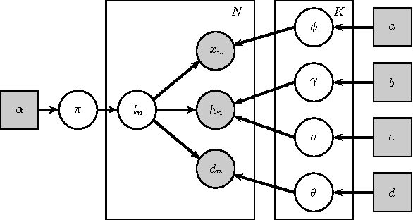 Figure 2 for Learning Periodic Human Behaviour Models from Sparse Data for Crowdsourcing Aid Delivery in Developing Countries