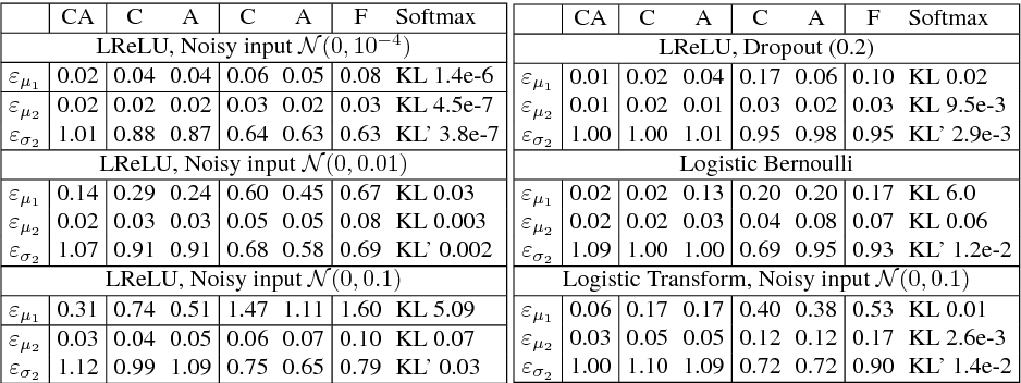 Figure 4 for Feed-forward Uncertainty Propagation in Belief and Neural Networks