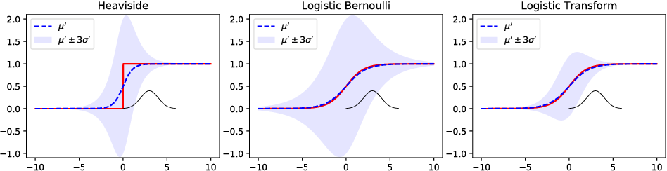 Figure 3 for Feed-forward Uncertainty Propagation in Belief and Neural Networks