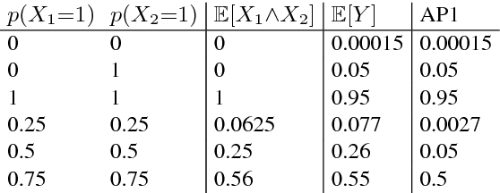 Figure 2 for Feed-forward Uncertainty Propagation in Belief and Neural Networks
