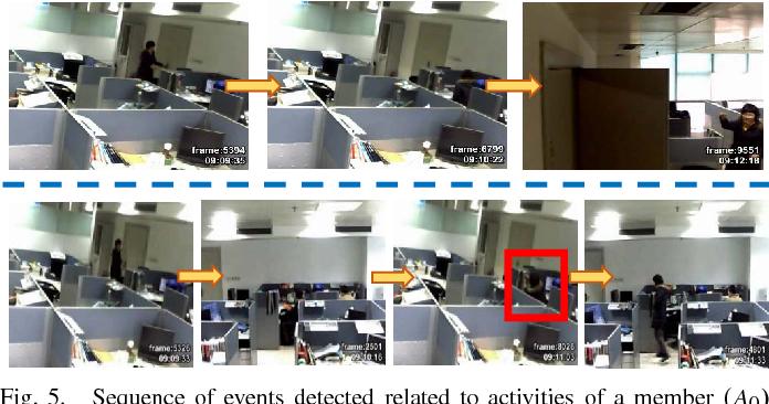 Figure 4 for Diversity-aware Multi-Video Summarization