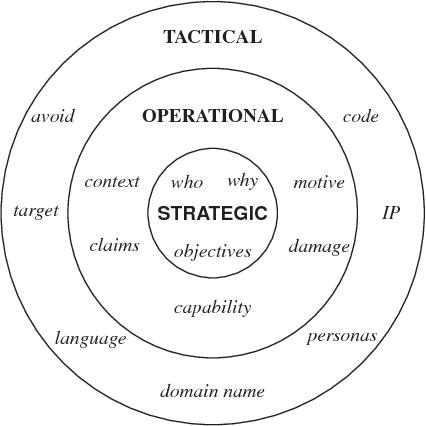 Figure 1 for Argumentation-based Security for Social Good