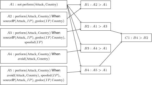 Figure 2 for Argumentation-based Security for Social Good