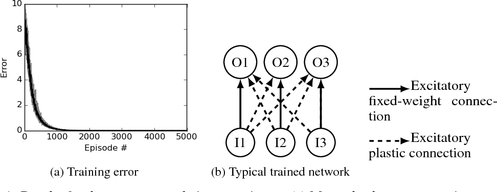 Figure 1 for Learning to learn with backpropagation of Hebbian plasticity
