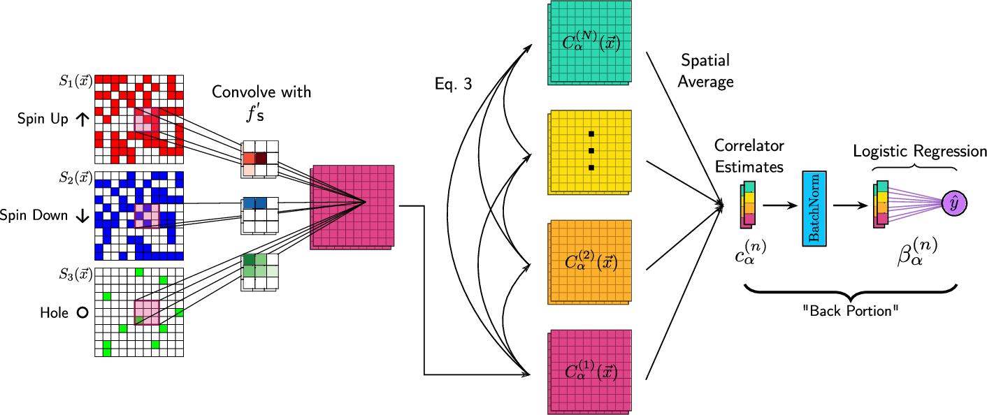 Figure 1 for Correlator Convolutional Neural Networks: An Interpretable Architecture for Image-like Quantum Matter Data