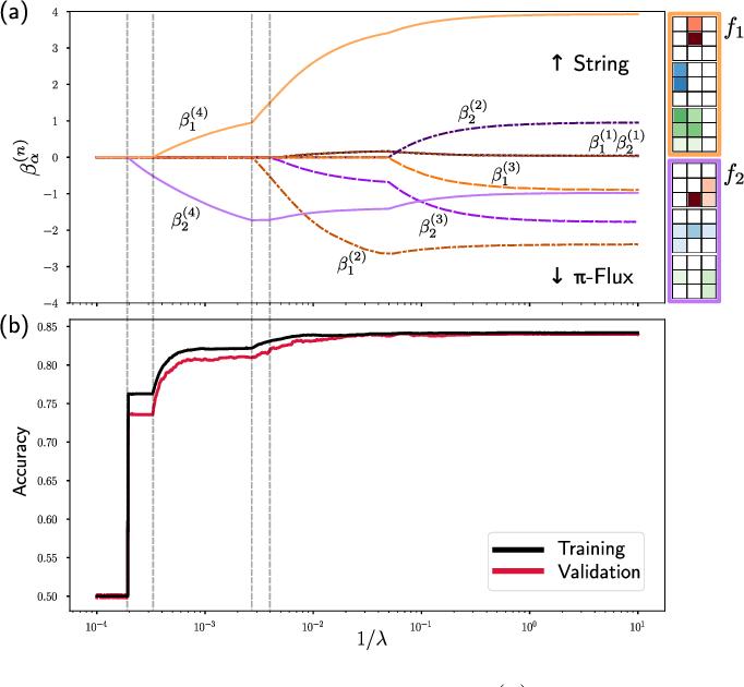 Figure 3 for Correlator Convolutional Neural Networks: An Interpretable Architecture for Image-like Quantum Matter Data