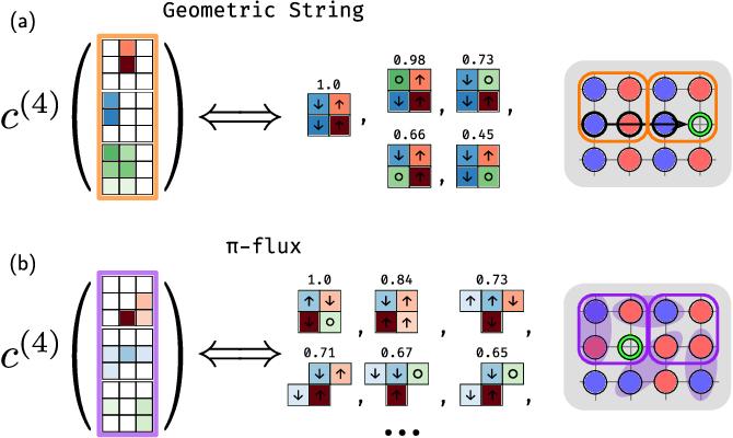 Figure 4 for Correlator Convolutional Neural Networks: An Interpretable Architecture for Image-like Quantum Matter Data
