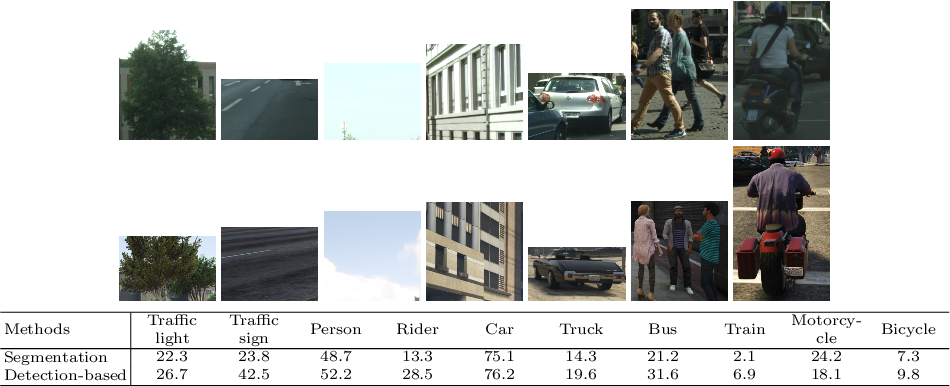 Figure 1 for Effective Use of Synthetic Data for Urban Scene Semantic Segmentation