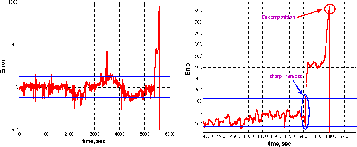 Figure 10: Time series of residual errors with zoomed portion of the last 100 secs shown on the right.