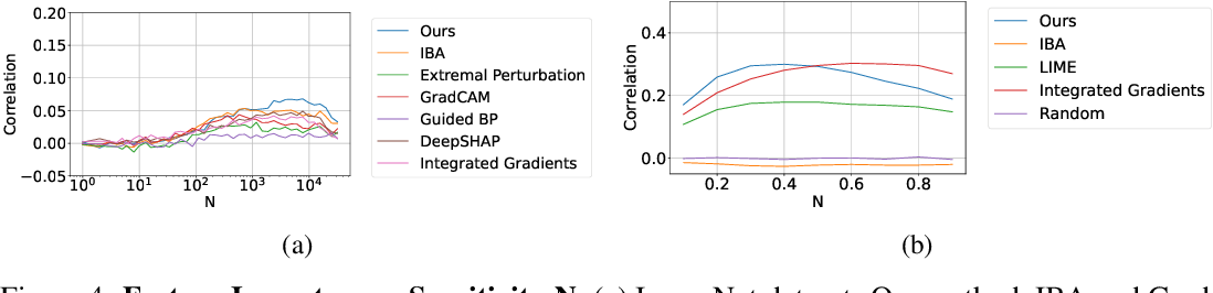 Figure 4 for Fine-Grained Neural Network Explanation by Identifying Input Features with Predictive Information