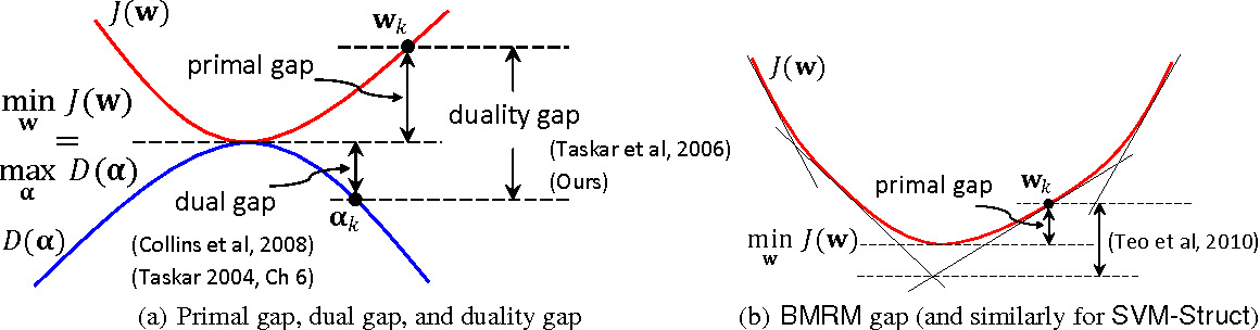 Figure 1 for Faster Rates for training Max-Margin Markov Networks
