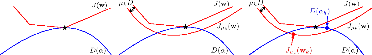 Figure 3 for Faster Rates for training Max-Margin Markov Networks
