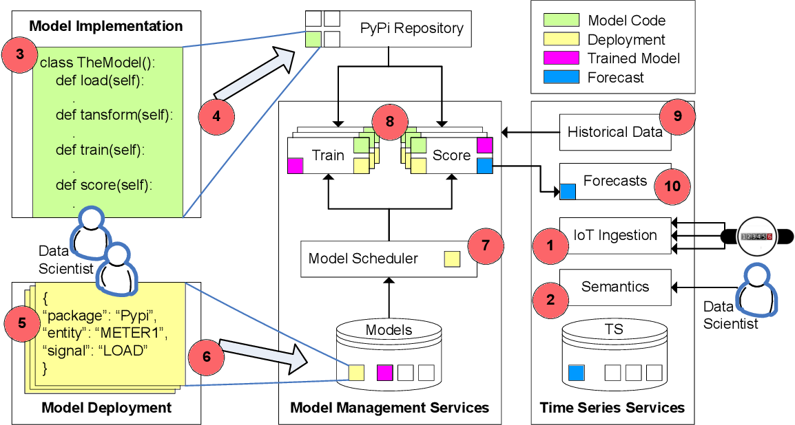 Figure 1 for Scalable Deployment of AI Time-series Models for IoT