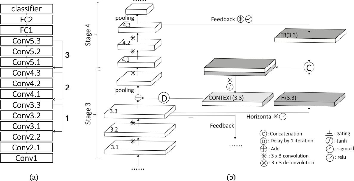 Figure 1 for Recurrent Feedback Improves Feedforward Representations in Deep Neural Networks