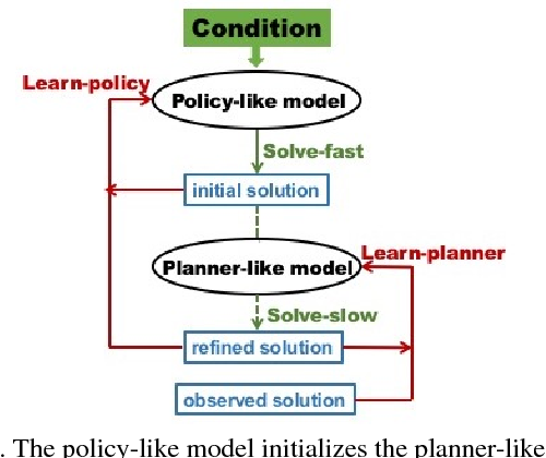 Figure 1 for Multimodal Conditional Learning with Fast Thinking Policy-like Model and Slow Thinking Planner-like Model