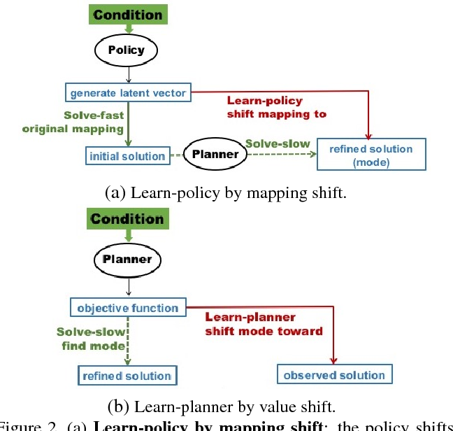 Figure 2 for Multimodal Conditional Learning with Fast Thinking Policy-like Model and Slow Thinking Planner-like Model